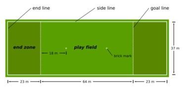 Ultimate Frisbee – pravidlá